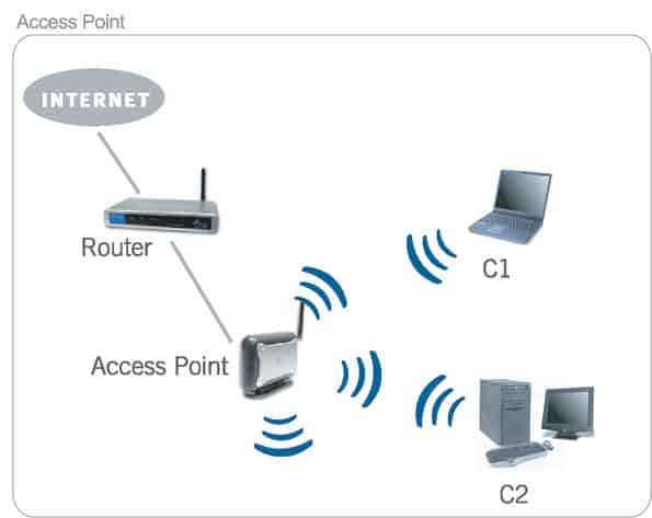 Wi-Fi Access Points Installation